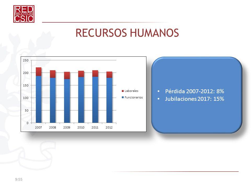RECURSOS HUMANOS 9:57 Pérdida 2007-2012: 8% Jubilaciones 2017: 15% Pérdida 2007-2012: 8% Jubilaciones 2017: 15%