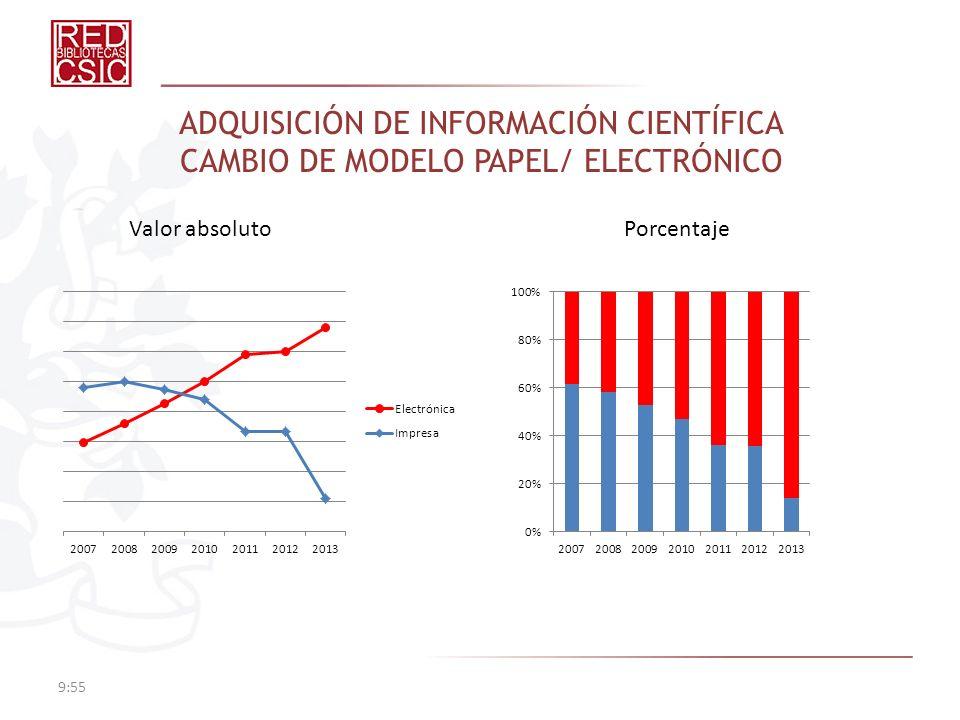 ADQUISICIÓN DE INFORMACIÓN CIENTÍFICA CAMBIO DE MODELO PAPEL/ ELECTRÓNICO 9:57 Valor absolutoPorcentaje