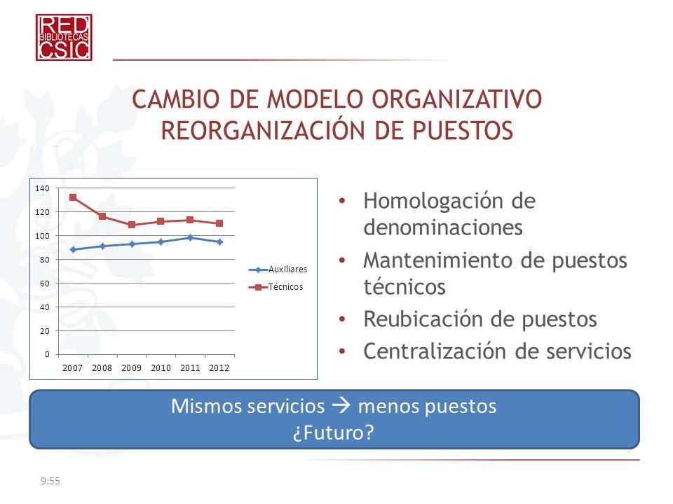 CAMBIO DE MODELO ORGANIZATIVO REORGANIZACIÓN DE PUESTOS Homologación de denominaciones Mantenimiento de puestos técnicos Reubicación de puestos Centra