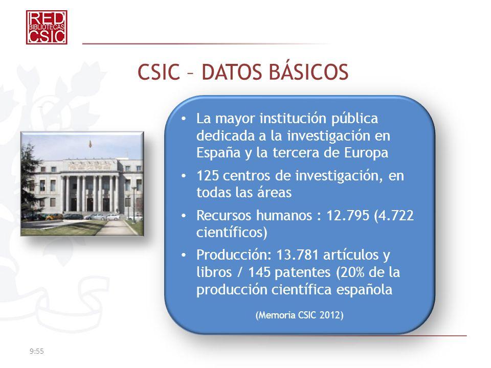 CSIC – DATOS BÁSICOS La mayor institución pública dedicada a la investigación en España y la tercera de Europa 125 centros de investigación, en todas las áreas Recursos humanos : 12.795 (4.722 científicos) Producción: 13.781 artículos y libros / 145 patentes (20% de la producción científica española (Memoria CSIC 2012) La mayor institución pública dedicada a la investigación en España y la tercera de Europa 125 centros de investigación, en todas las áreas Recursos humanos : 12.795 (4.722 científicos) Producción: 13.781 artículos y libros / 145 patentes (20% de la producción científica española (Memoria CSIC 2012)