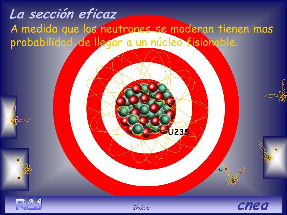 U235 A medida que los neutrones se moderan tienen mas probabilidad de llegar a un núcleo fisionable. La sección eficaz Índice cnea