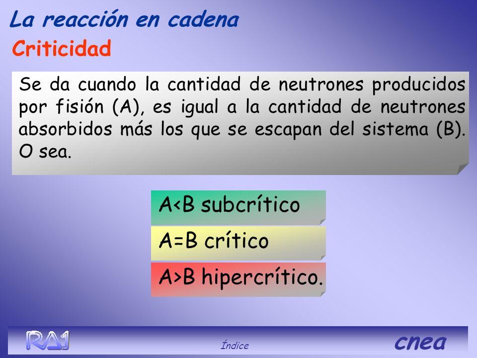 Índice cnea La reacción en cadena Aumenta la cantidad de fisiones que a su vez generan mas neutrones. Esto ocurre en una fracción de tiempo muy pequeñ
