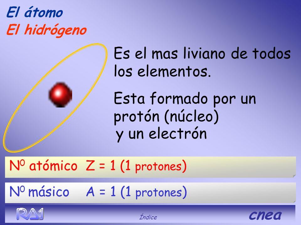 Representación mas usual de un átomo El átomo Índice cnea