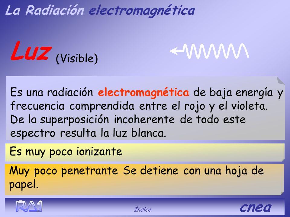 UV (Ultra violeta) Índice cnea Es ionizante, poco penetrante. Es una radiación electromagnética de alta energía y frecuencia superiores a la de la luz