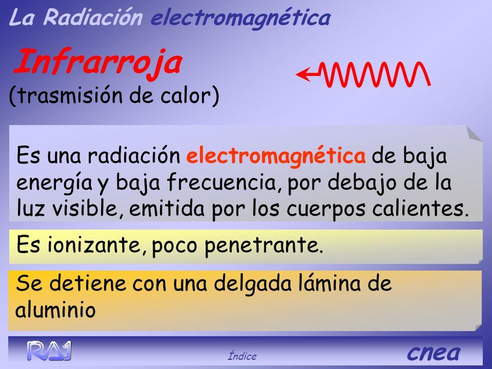 Luz (Visible) Índice cnea Es muy poco ionizante Es una radiación electromagnética de baja energía y frecuencia comprendida entre el rojo y el violeta.
