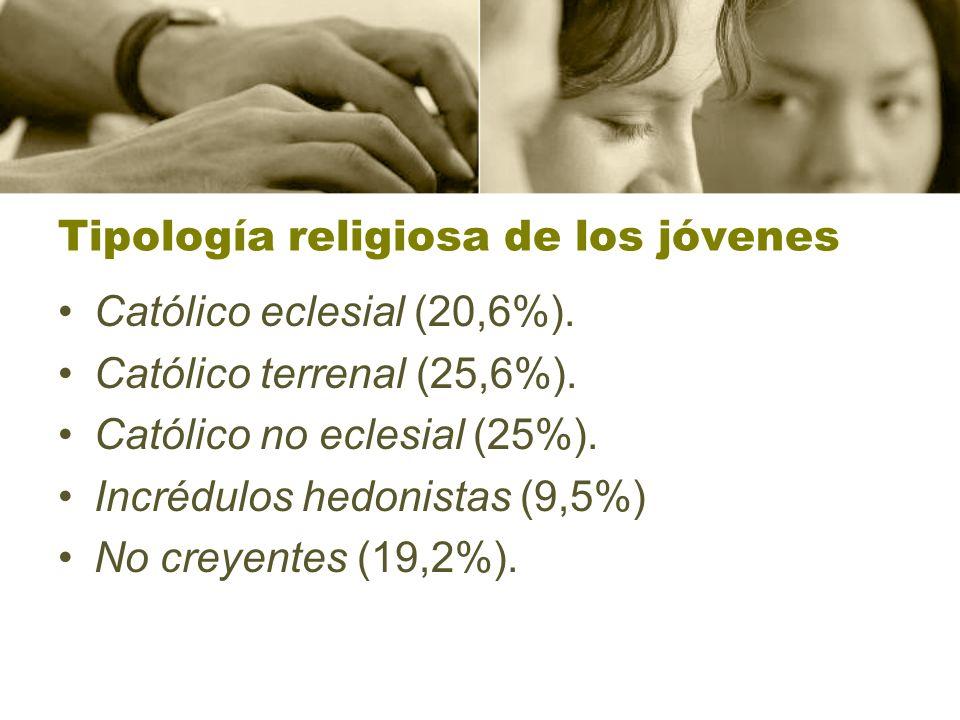 Tipología religiosa de los jóvenes Católico eclesial (20,6%).