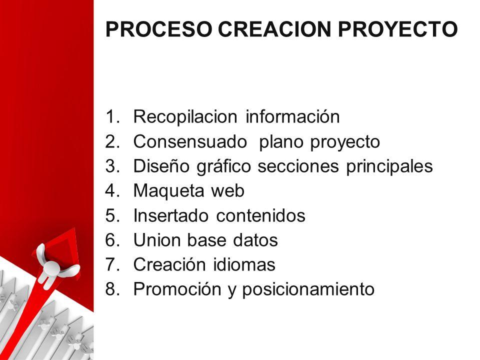 PROCESO CREACION PROYECTO 1.Recopilacion información 2.Consensuado plano proyecto 3.Diseño gráfico secciones principales 4.Maqueta web 5.Insertado contenidos 6.Union base datos 7.Creación idiomas 8.Promoción y posicionamiento