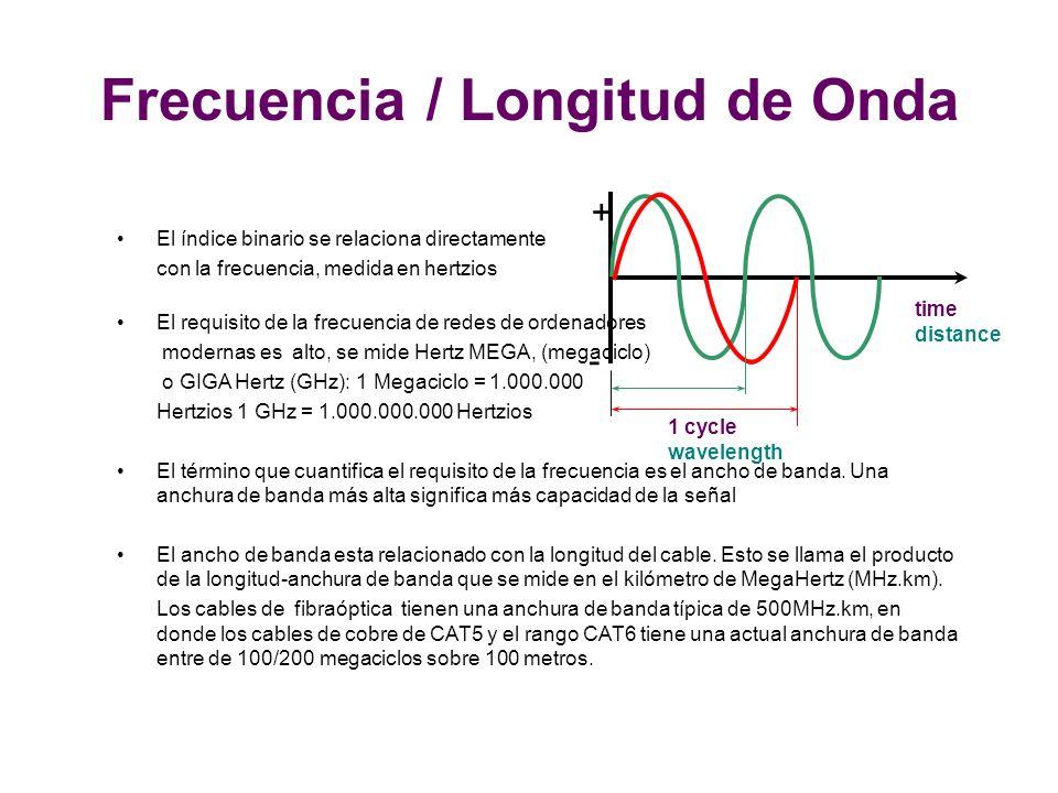 + - 1 cycle wavelength time distance Frecuencia / Longitud de Onda El índice binario se relaciona directamente con la frecuencia, medida en hertzios El requisito de la frecuencia de redes de ordenadores modernas es alto, se mide Hertz MEGA, (megaciclo) o GIGA Hertz (GHz): 1 Megaciclo = 1.000.000 Hertzios 1 GHz = 1.000.000.000 Hertzios El término que cuantifica el requisito de la frecuencia es el ancho de banda.