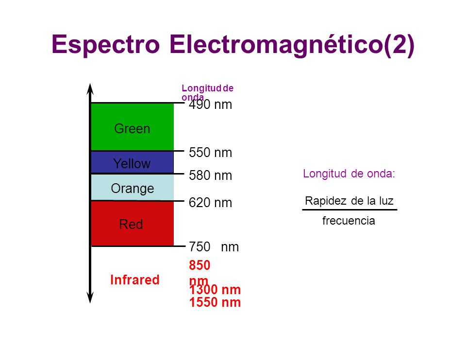 Espectro Electromagnético(2) Yellow Orange Red Infrared Green Longitud de onda 490 nm 550 nm 580 nm 620 nm 750 nm 850 nm 1300 nm 1550 nm Longitud de o