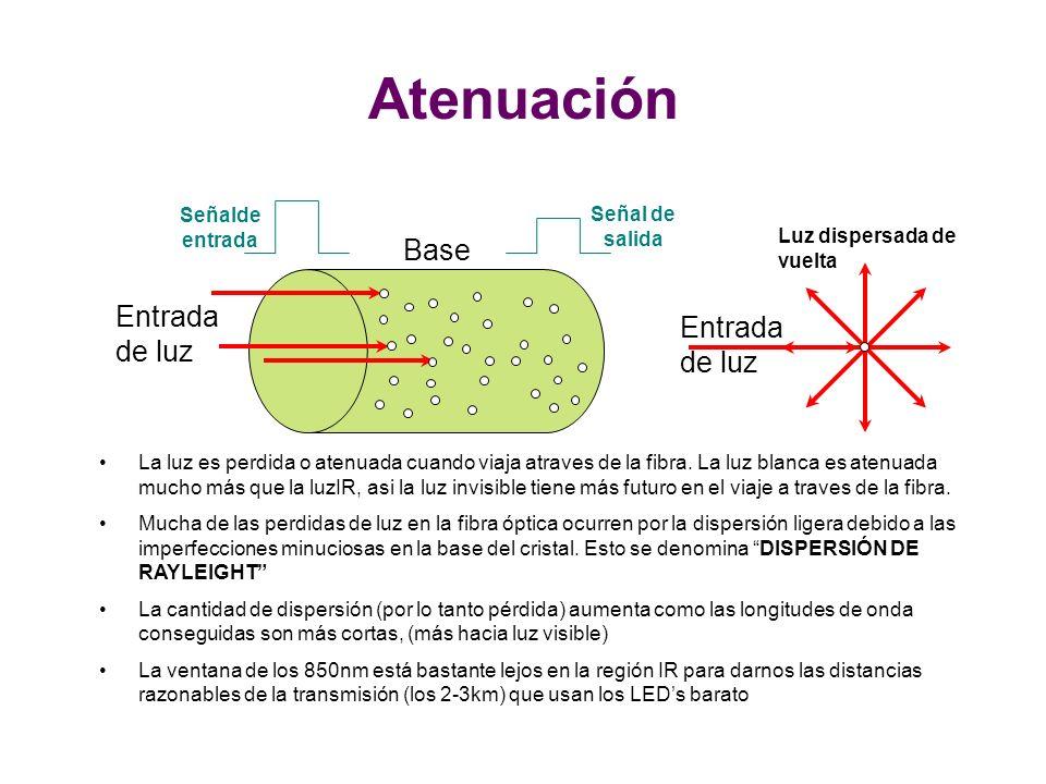 La luz es perdida o atenuada cuando viaja atraves de la fibra.