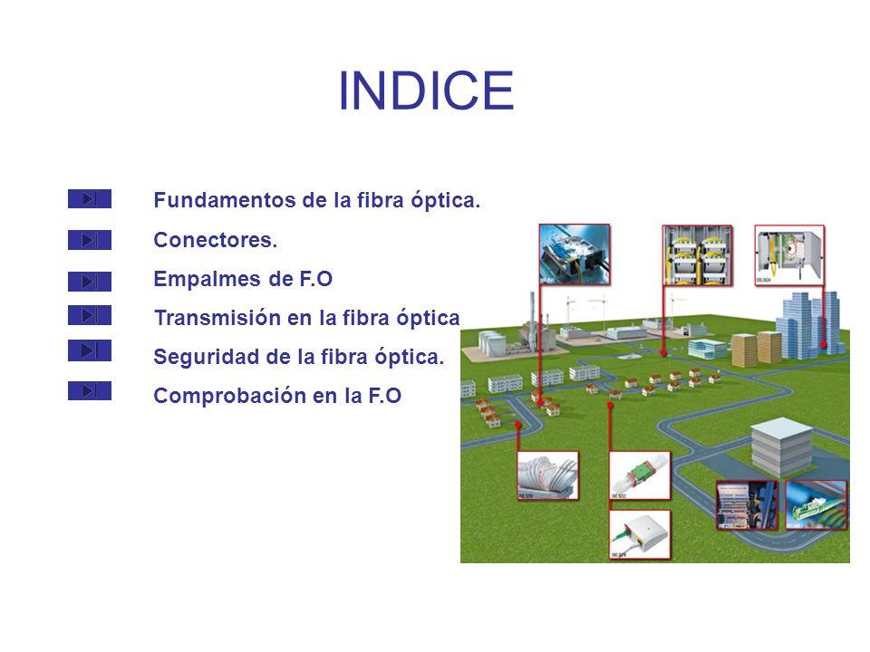 INDICE Fundamentos de la fibra óptica.Conectores.