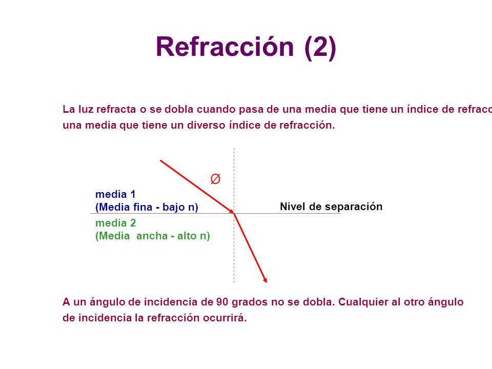 Nivel de separación media 2 (Media ancha - alto n) media 1 (Media fina - bajo n) La luz refracta o se dobla cuando pasa de una media que tiene un índice de refracción a una media que tiene un diverso índice de refracción.