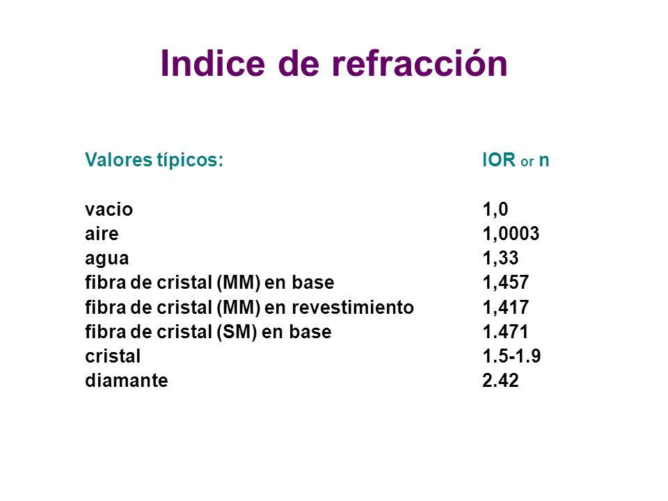 Valores típicos:IOR or n vacio1,0 aire1,0003 agua1,33 fibra de cristal (MM) en base1,457 fibra de cristal (MM) en revestimiento 1,417 fibra de cristal (SM) en base1.471 cristal1.5-1.9 diamante2.42 Indice de refracción