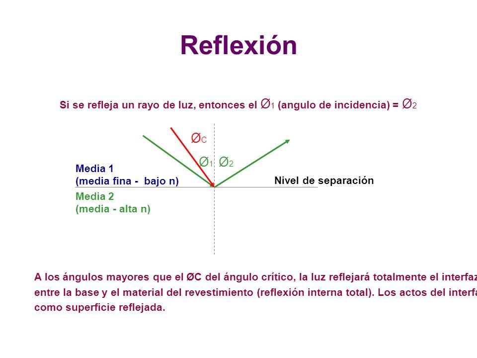 Reflexión Si se refleja un rayo de luz, entonces el Ø 1 (angulo de incidencia) = Ø 2 Nivel de separación Ø1Ø1 Ø2Ø2 Media 2 (media - alta n) Media 1 (media fina - bajo n) A los ángulos mayores que el ØC del ángulo crítico, la luz reflejará totalmente el interfaz entre la base y el material del revestimiento (reflexión interna total).