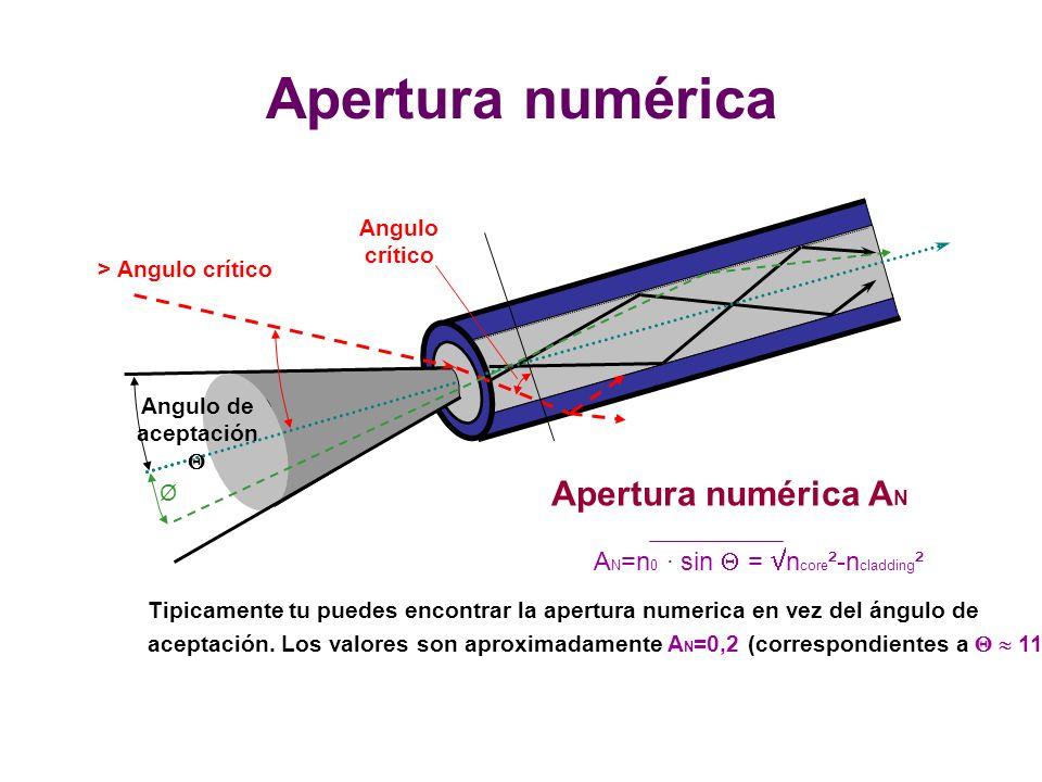 Apertura numérica Angulo de aceptación Ø Apertura numérica A N A N =n 0 · sin = n core ²-n cladding ² Tipicamente tu puedes encontrar la apertura numerica en vez del ángulo de aceptación.