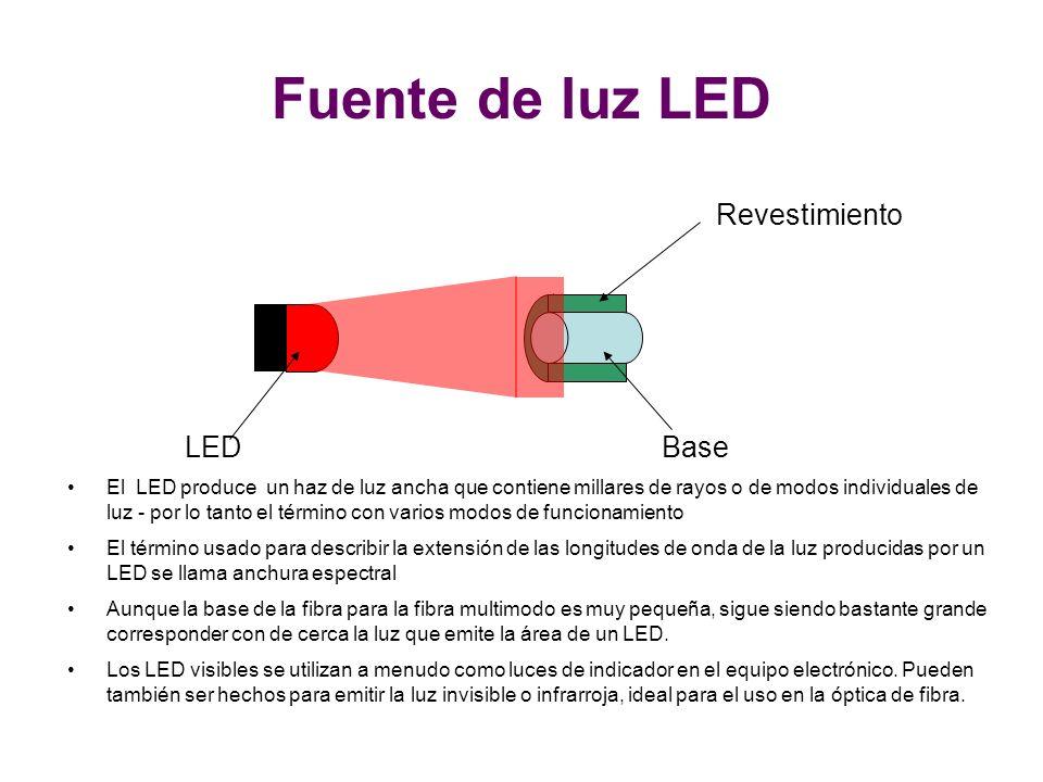 LEDBase Revestimiento El LED produce un haz de luz ancha que contiene millares de rayos o de modos individuales de luz - por lo tanto el término con varios modos de funcionamiento El término usado para describir la extensión de las longitudes de onda de la luz producidas por un LED se llama anchura espectral Aunque la base de la fibra para la fibra multimodo es muy pequeña, sigue siendo bastante grande corresponder con de cerca la luz que emite la área de un LED.