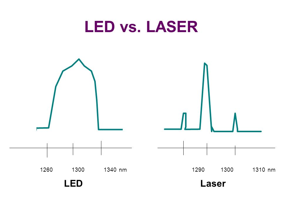 LEDLaser 1260 1300 1340 nm 1290 1300 1310 nm LED vs. LASER