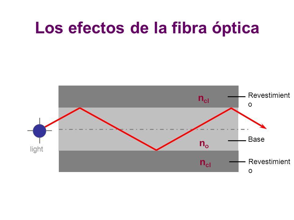 Revestimient o Base n cl nono light Los efectos de la fibra óptica