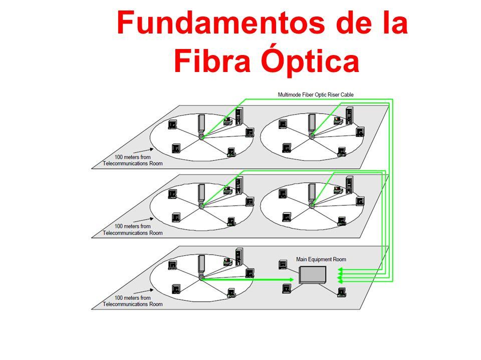 Fundamentos de la Fibra Óptica Indice del seminario