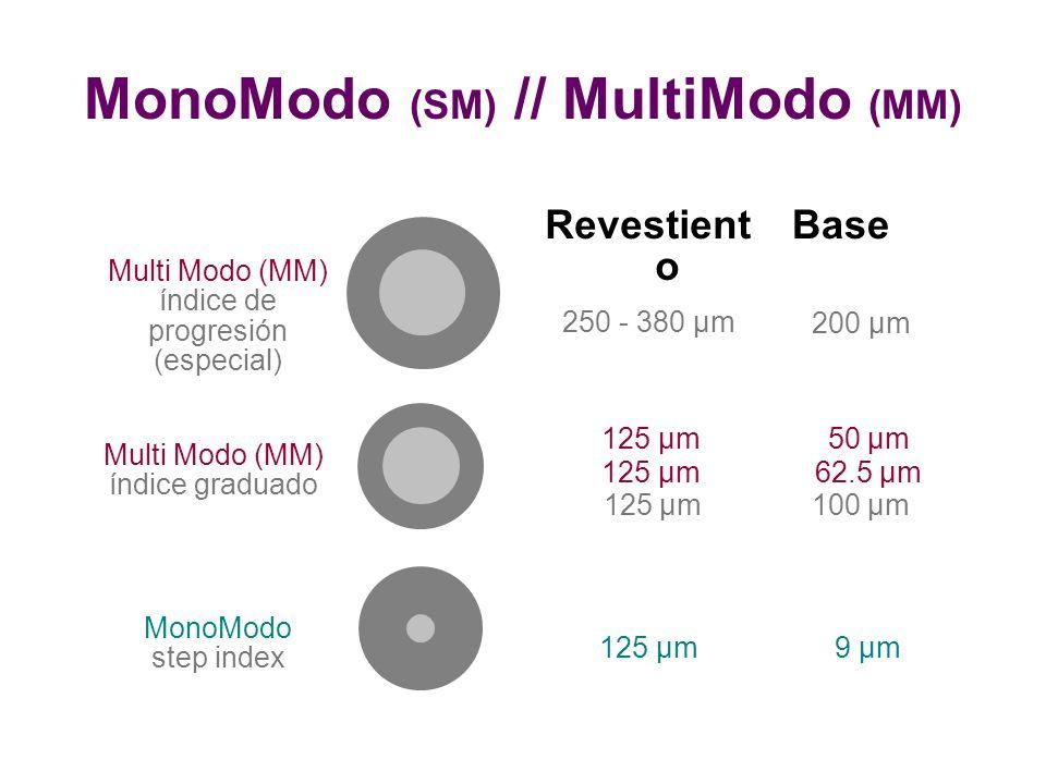 Multi Modo (MM) índice de progresión (especial) Multi Modo (MM) índice graduado MonoModo step index Revestient o Base 200 µm 250 - 380 µm 50 µm 62.5 µm 100 µm 125 µm 125 µm 125 µm 9 µm125 µm MonoModo (SM) // MultiModo (MM)