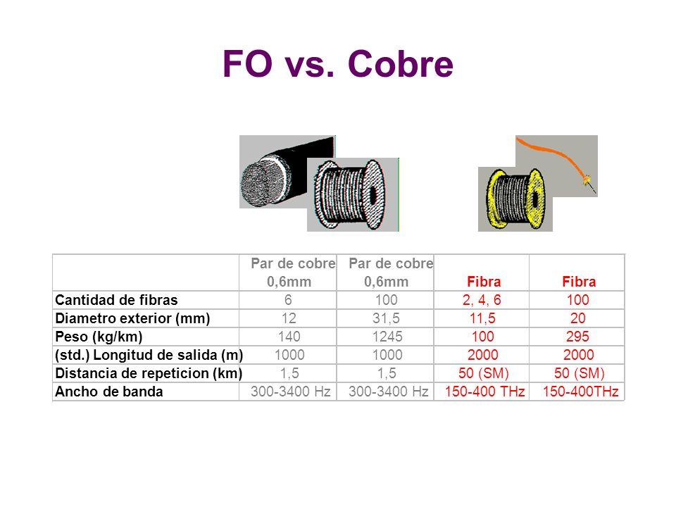 Par de cobre 0,6mm Par de cobre 0,6mmFibra Cantidad de fibras61002, 4, 6100 Diametro exterior (mm)1231,511,520 Peso (kg/km)1401245100295 (std.) Longitud de salida (m)1000 2000 Distancia de repeticion (km)1,5 50 (SM) Ancho de banda300-3400 Hz 150-400 THz FO vs.