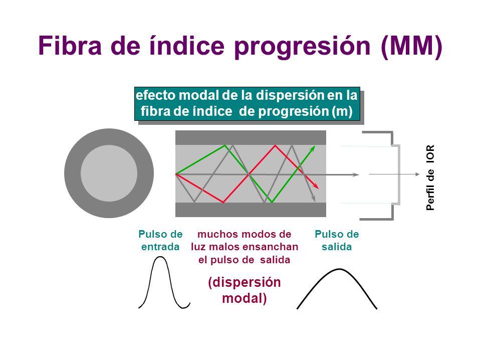 Perfil de IOR Fibra de índice progresión (MM) Pulso de entrada Pulso de salida muchos modos de luz malos ensanchan el pulso de salida (dispersión modal) efecto modal de la dispersión en la fibra de índice de progresión (m)