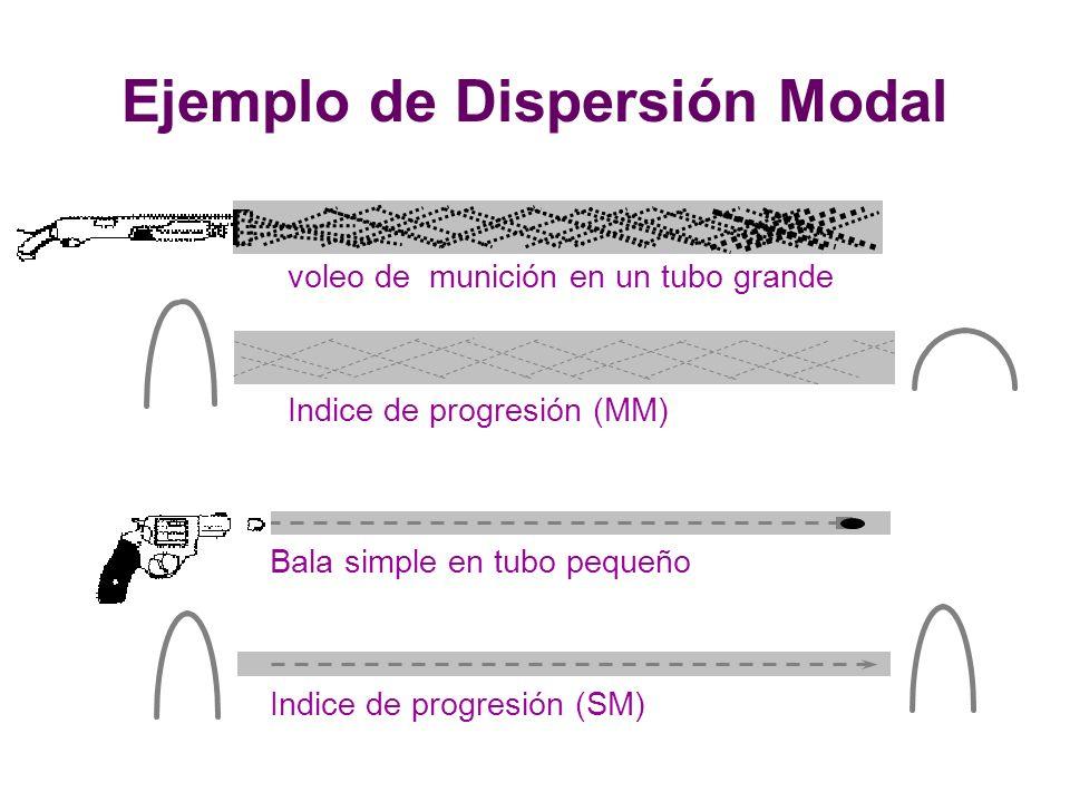 Indice de progresión (MM) Bala simple en tubo pequeño Indice de progresión (SM) voleo de munición en un tubo grande Ejemplo de Dispersión Modal