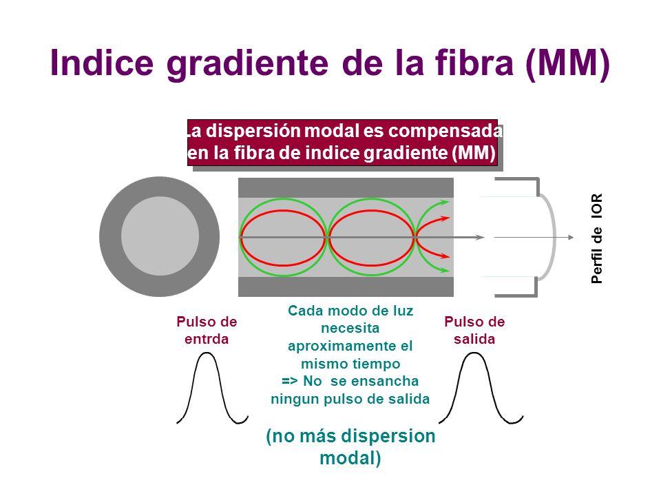 Indice gradiente de la fibra (MM) Pulso de entrda Cada modo de luz necesita aproximamente el mismo tiempo => No se ensancha ningun pulso de salida (no más dispersion modal) Pulso de salida Perfil de IOR La dispersión modal es compensada en la fibra de indice gradiente (MM)