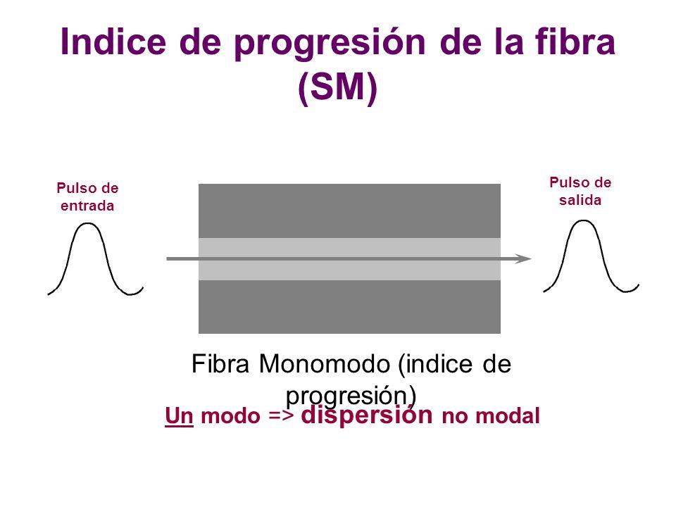 Fibra Monomodo (indice de progresión) Pulso de salida Pulso de entrada Un modo => dispersión no modal Indice de progresión de la fibra (SM)