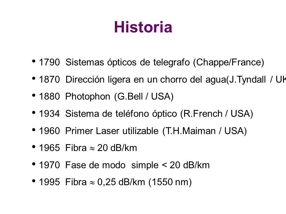 1790 Sistemas ópticos de telegrafo (Chappe/France) 1870 Dirección ligera en un chorro del agua(J.Tyndall / UK) 1880 Photophon (G.Bell / USA) 1934 Sistema de teléfono óptico (R.French / USA) 1960 Primer Laser utilizable (T.H.Maiman / USA) 1965 Fibra 20 dB/km 1970 Fase de modo simple < 20 dB/km 1995 Fibra 0,25 dB/km (1550 nm) Historia