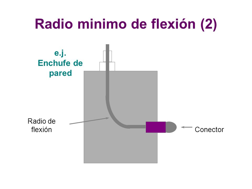 e.j. Enchufe de pared Conector Radio de flexión Radio minimo de flexión (2)