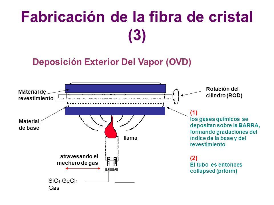 Deposición Exterior Del Vapor (OVD) Rotación del cilindro (ROD) SiC 4 GeCl 4 Gas atravesando el mechero de gas Material de base llama (1) los gases químicos se depositan sobre la BARRA, formando gradaciones del índice de la base y del revestimiento (2) El tubo es entonces collapsed (prform) Material de revestimiento Fabricación de la fibra de cristal (3)