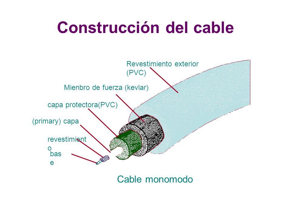 Cable monomodo Revestimiento exterior (PVC) revestimient o Mienbro de fuerza (kevlar) capa protectora(PVC) (primary) capa bas e Construcción del cable