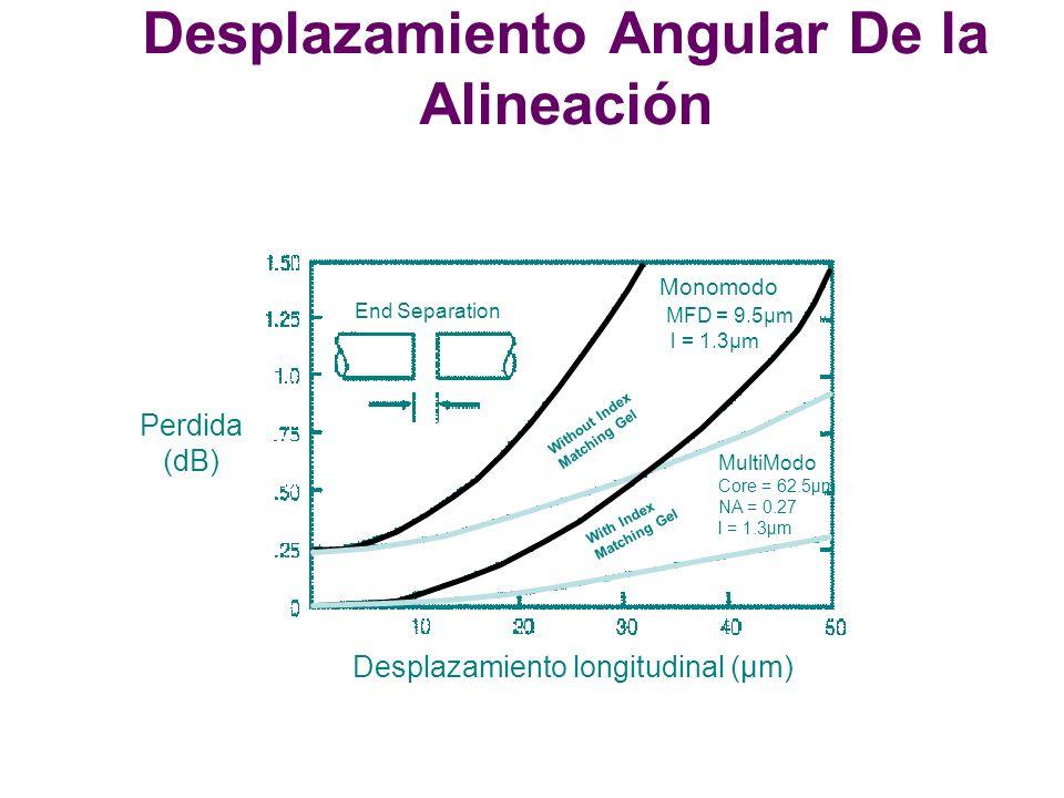 Desplazamiento Angular De la Alineación Desplazamiento longitudinal (µm) Perdida (dB) Monomodo MFD = 9.5µm l = 1.3µm End Separation MultiModo Core = 62.5µm NA = 0.27 l = 1.3µm Without Index Matching Gel With Index Matching Gel