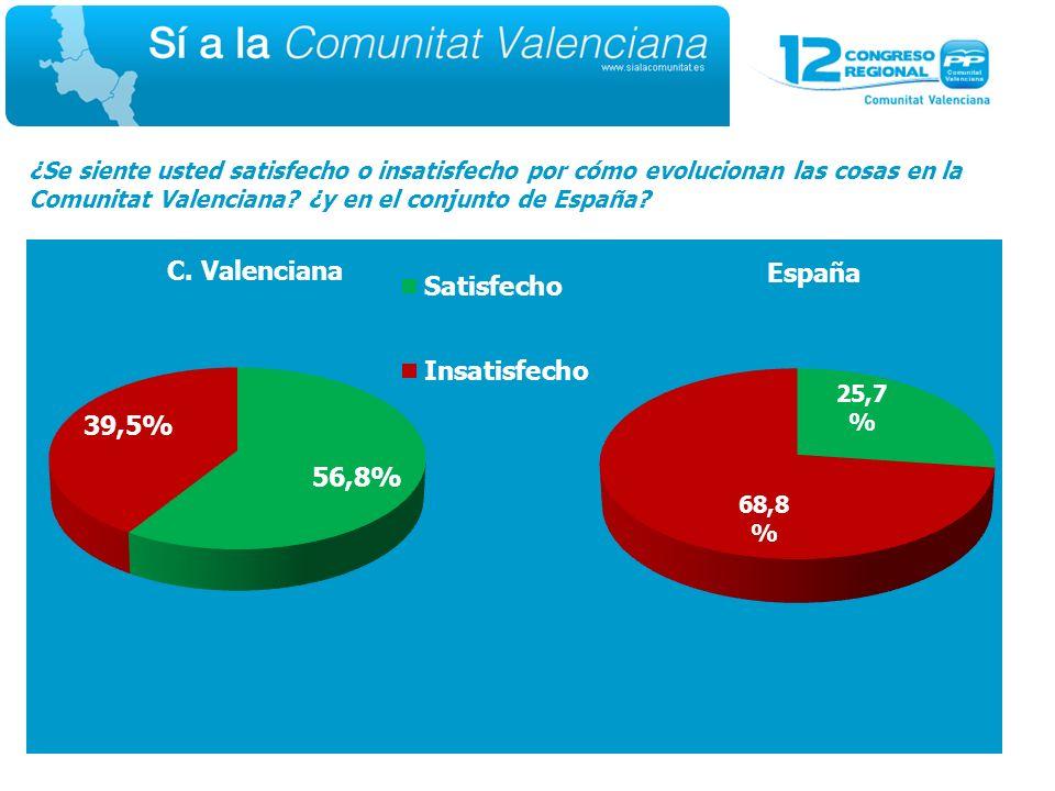 ¿Se siente usted satisfecho o insatisfecho por cómo evolucionan las cosas en la Comunitat Valenciana.