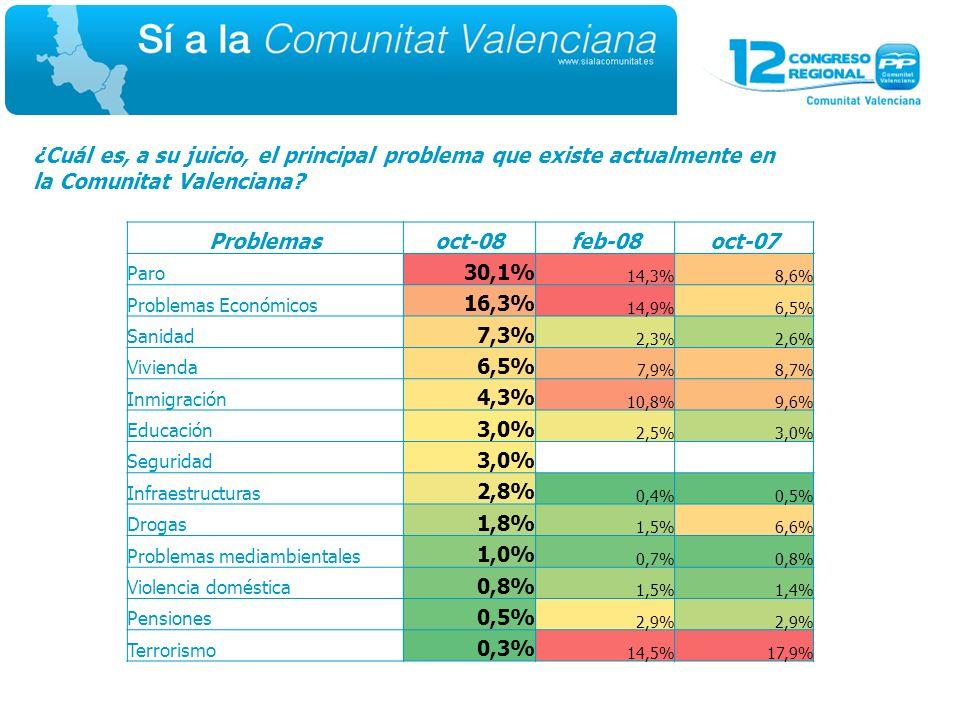 ¿Cuál es, a su juicio, el principal problema que existe actualmente en la Comunitat Valenciana.