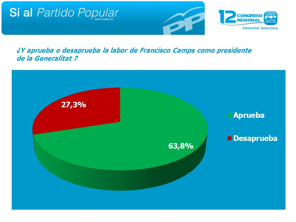 ¿Y aprueba o desaprueba la labor de Francisco Camps como presidente de la Generalitat