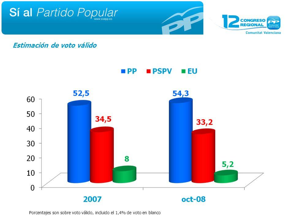 Estimación de voto válido Porcentajes son sobre voto válido, incluido el 1,4% de voto en blanco