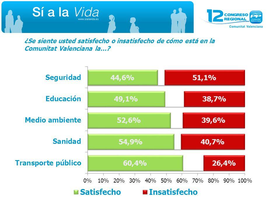 ¿Se siente usted satisfecho o insatisfecho de cómo está en la Comunitat Valenciana la…