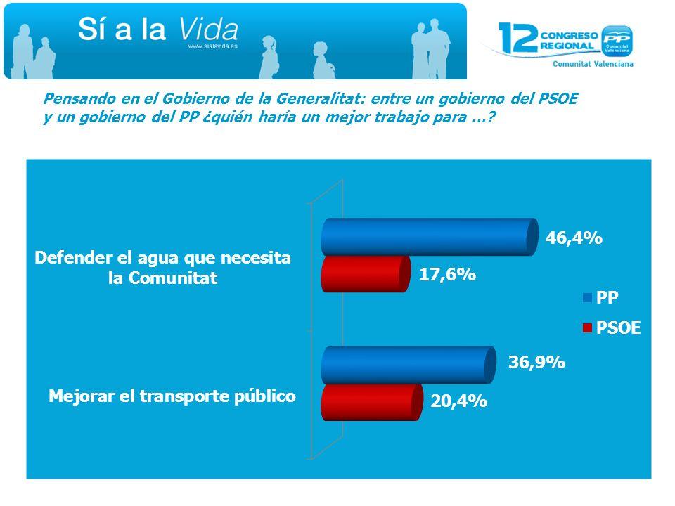 Futuro Cree usted que la situación económica en la Comunitat Valenciana es mejor, igual o peor que en el conjunto de España.
