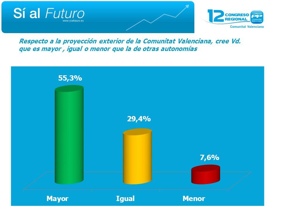 Respecto a la proyección exterior de la Comunitat Valenciana, cree Vd.
