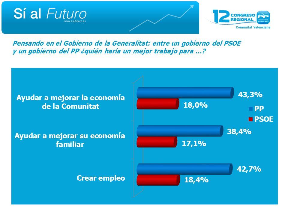 Pensando en el Gobierno de la Generalitat: entre un gobierno del PSOE y un gobierno del PP ¿quién haría un mejor trabajo para …