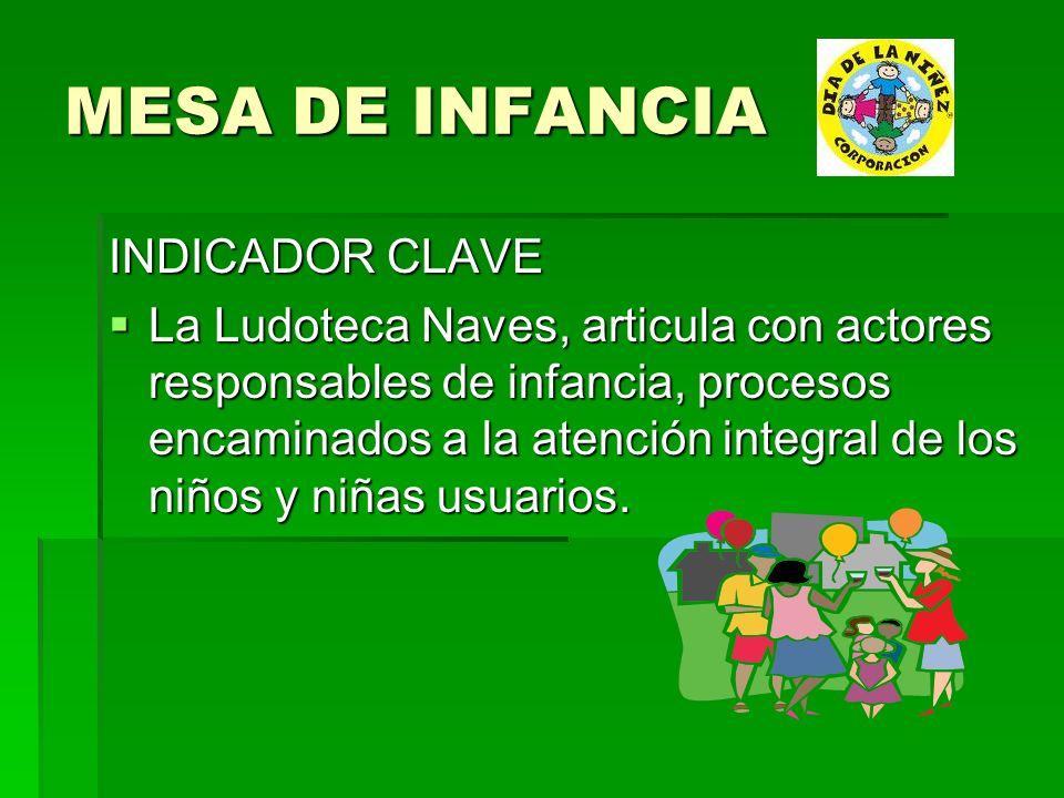 MESA DE INFANCIA INDICADOR CLAVE La Ludoteca Naves, articula con actores responsables de infancia, procesos encaminados a la atención integral de los