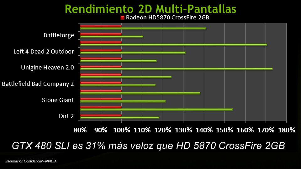 Rendimiento 2D Multi-Pantallas GTX 480 SLI es 31% más veloz que HD 5870 CrossFire 2GB
