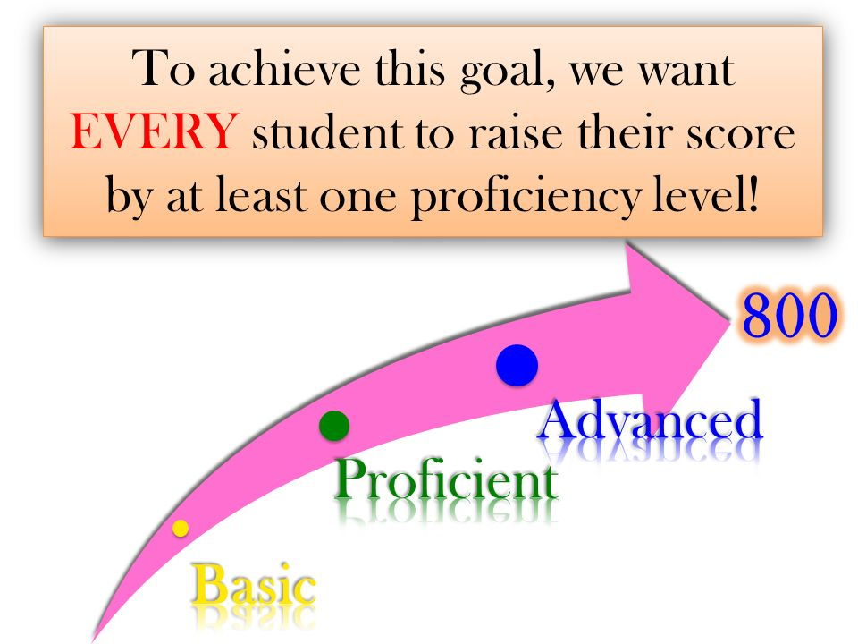 To achieve this goal, we want EVERY student to raise their score by at least one proficiency level!
