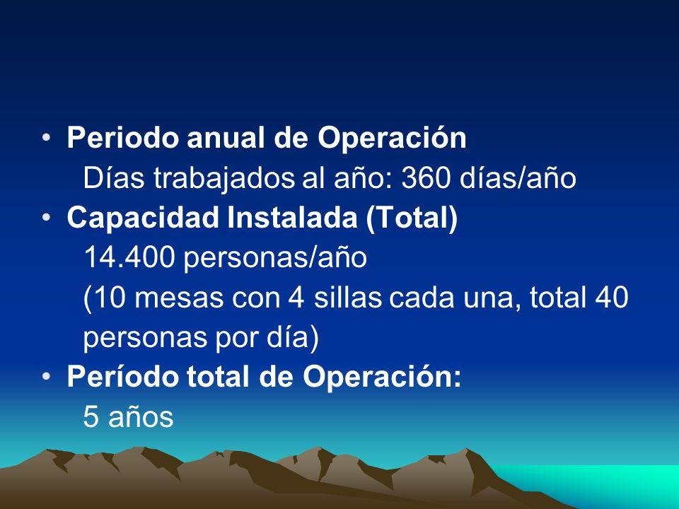 Periodo anual de Operación Días trabajados al año: 360 días/año Capacidad Instalada (Total) 14.400 personas/año (10 mesas con 4 sillas cada una, total