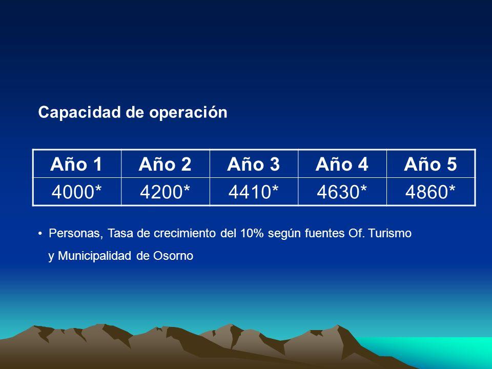 Año 1Año 2Año 3Año 4Año 5 4000*4200*4410*4630*4860* Personas, Tasa de crecimiento del 10% según fuentes Of. Turismo y Municipalidad de Osorno Capacida