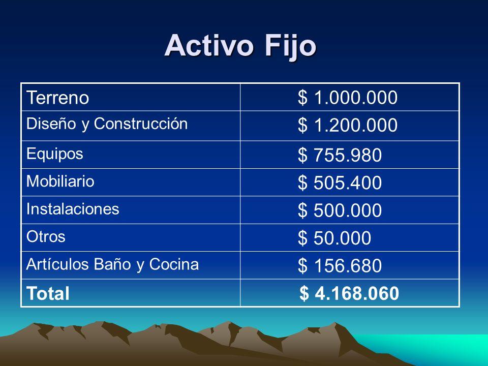 Activo Fijo Terreno $ 1.000.000 Diseño y Construcción $ 1.200.000 Equipos $ 755.980 Mobiliario $ 505.400 Instalaciones $ 500.000 Otros $ 50.000 Artícu