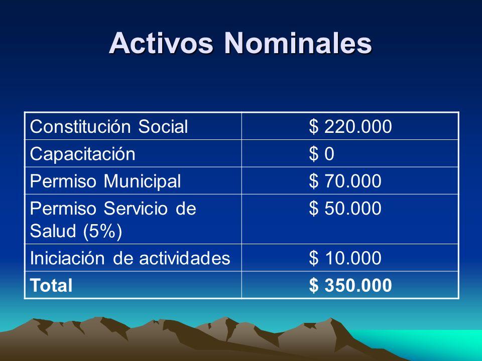 Activos Nominales Constitución Social $ 220.000 Capacitación $ 0 Permiso Municipal $ 70.000 Permiso Servicio de Salud (5%) $ 50.000 Iniciación de acti