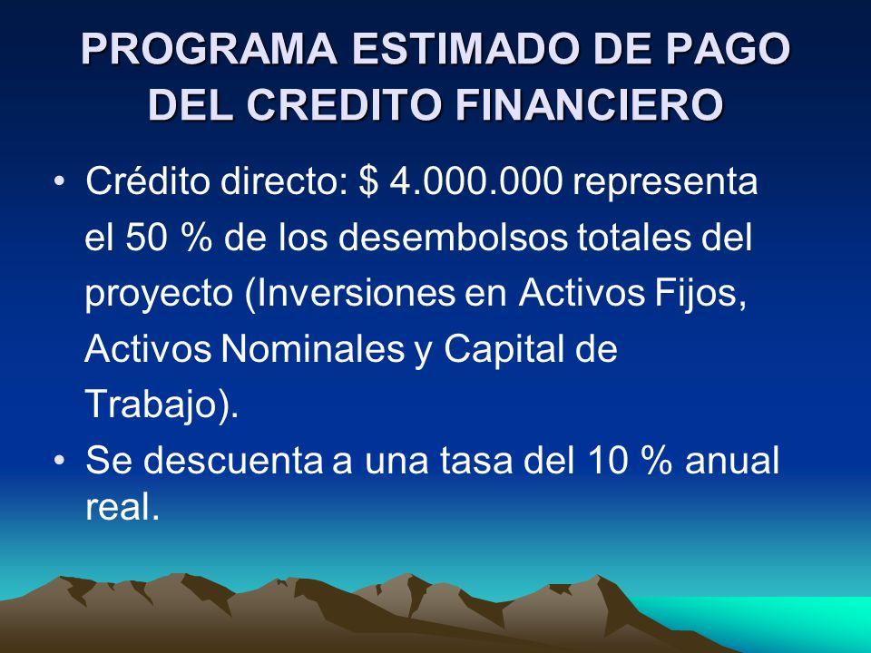 PROGRAMA ESTIMADO DE PAGO DEL CREDITO FINANCIERO Crédito directo: $ 4.000.000 representa el 50 % de los desembolsos totales del proyecto (Inversiones